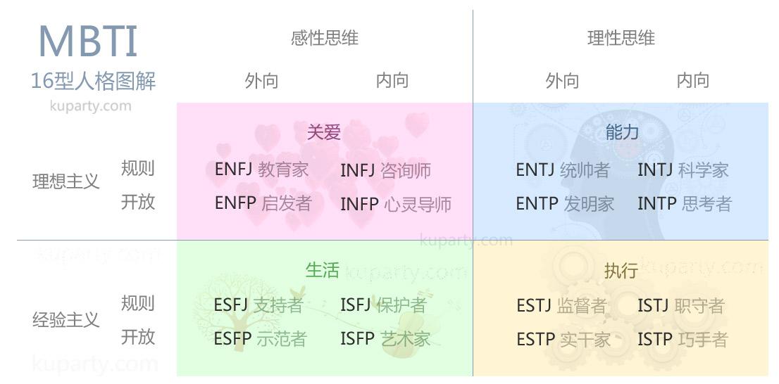 心理测试量表_MBTI 荣格8维表 - kuparty
